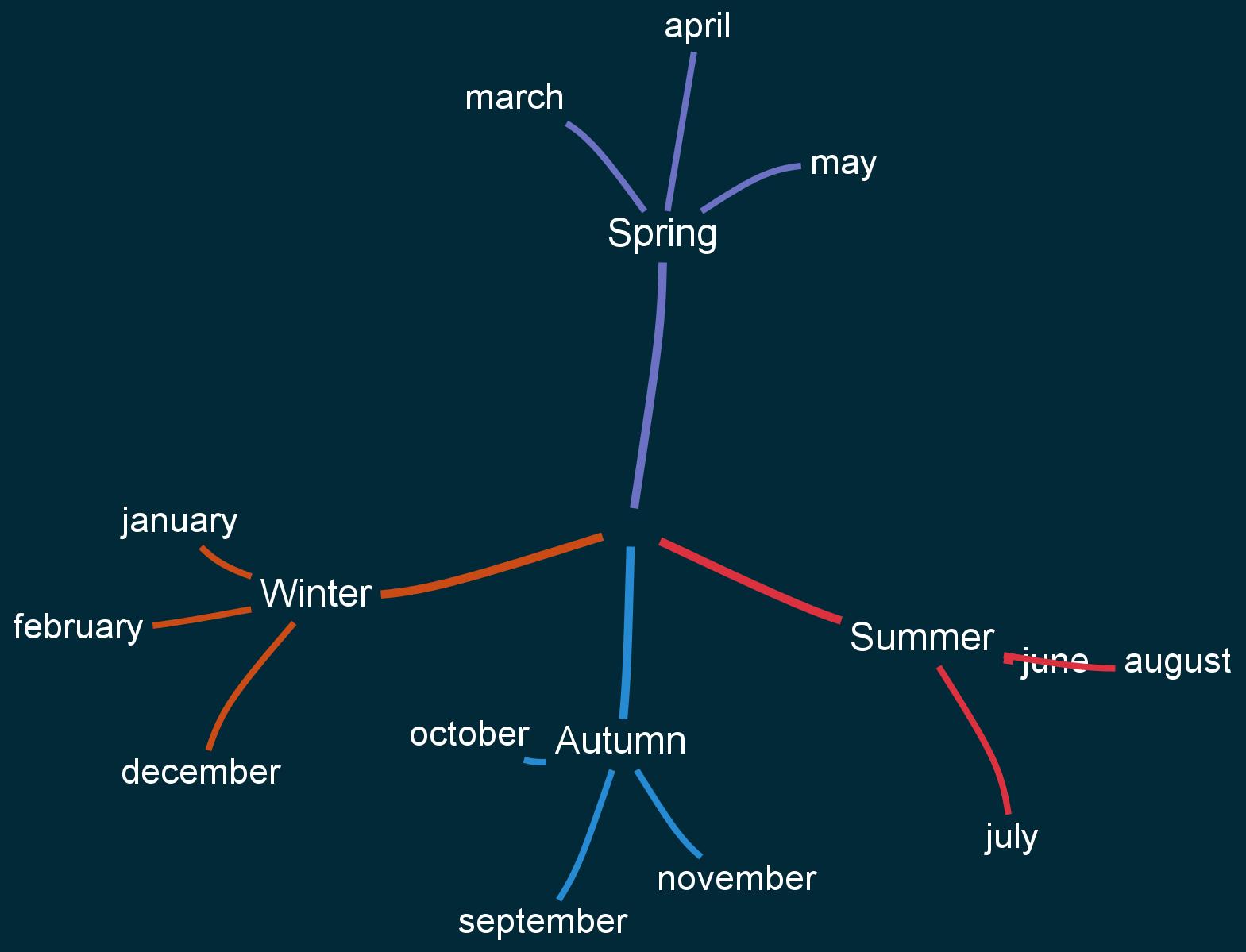 sfdp layout