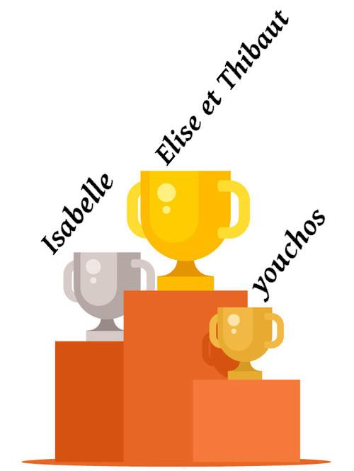 Podium des gagnants : Elise & Thibaut ont la 1ère place, Isabelle la 2e et youchos la 3e